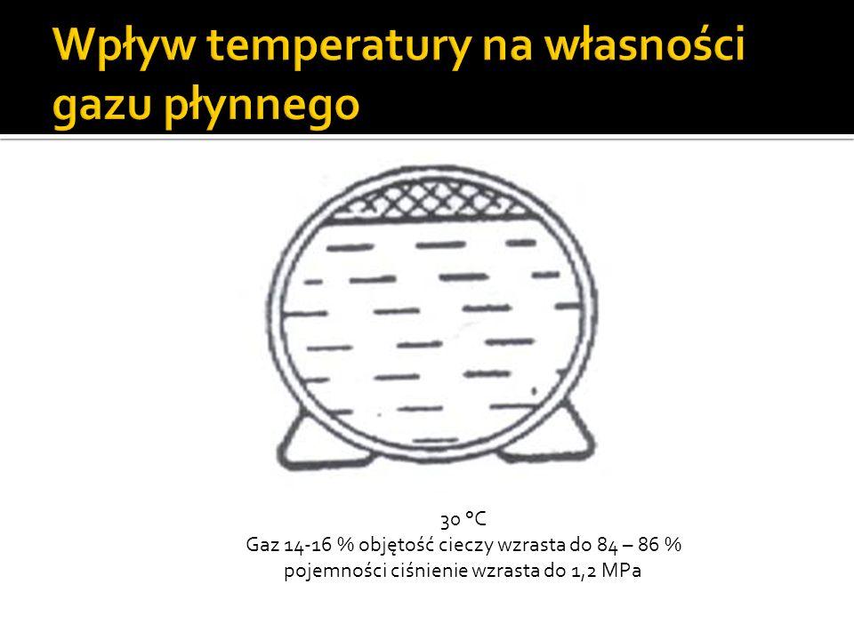 Wpływ temperatury na własności gazu płynnego