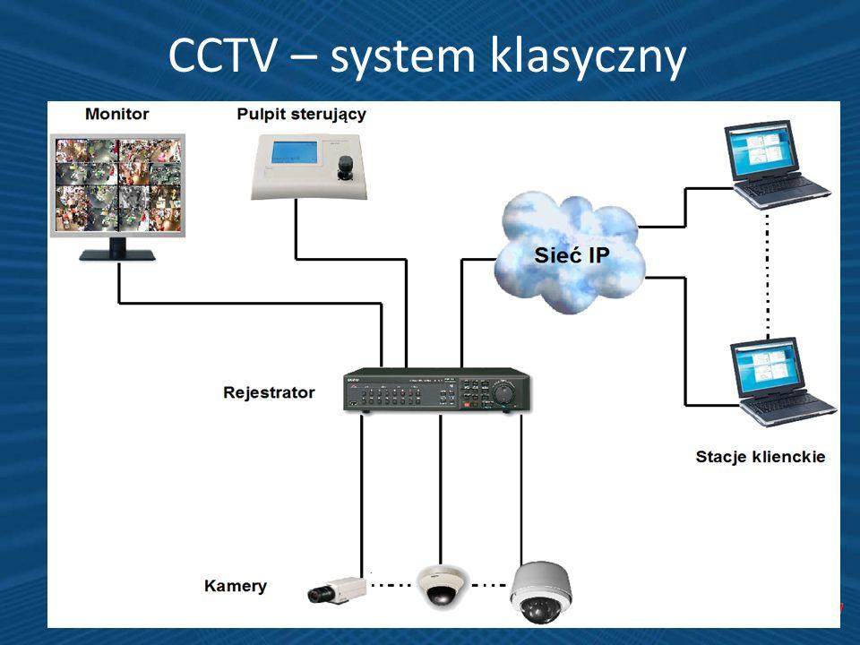 CCTV – system klasyczny