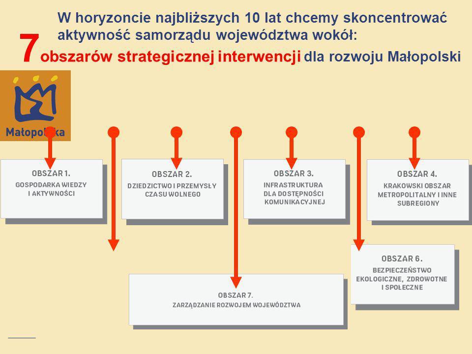 7obszarów strategicznej interwencji dla rozwoju Małopolski