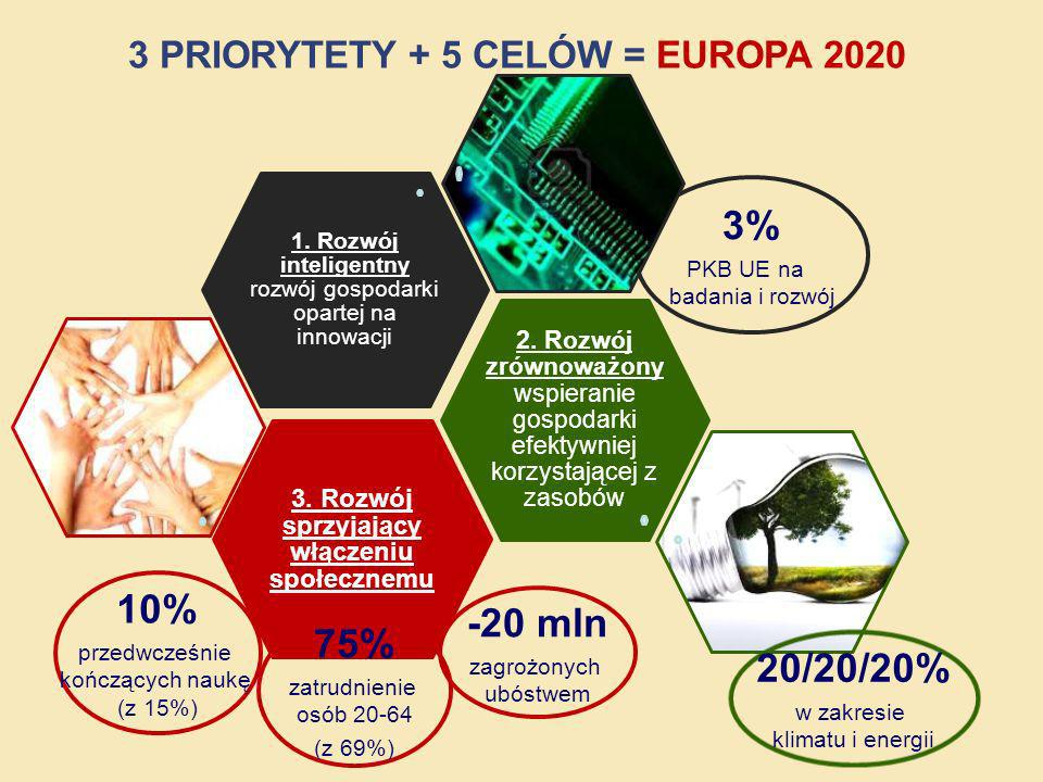 3 PRIORYTETY + 5 CELÓW = EUROPA 2020