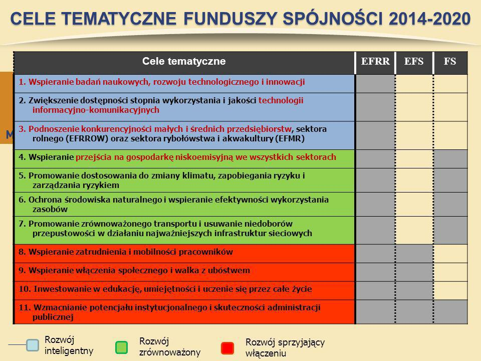 CELE TEMATYCZNE FUNDUSZY SPÓJNOŚCI 2014-2020