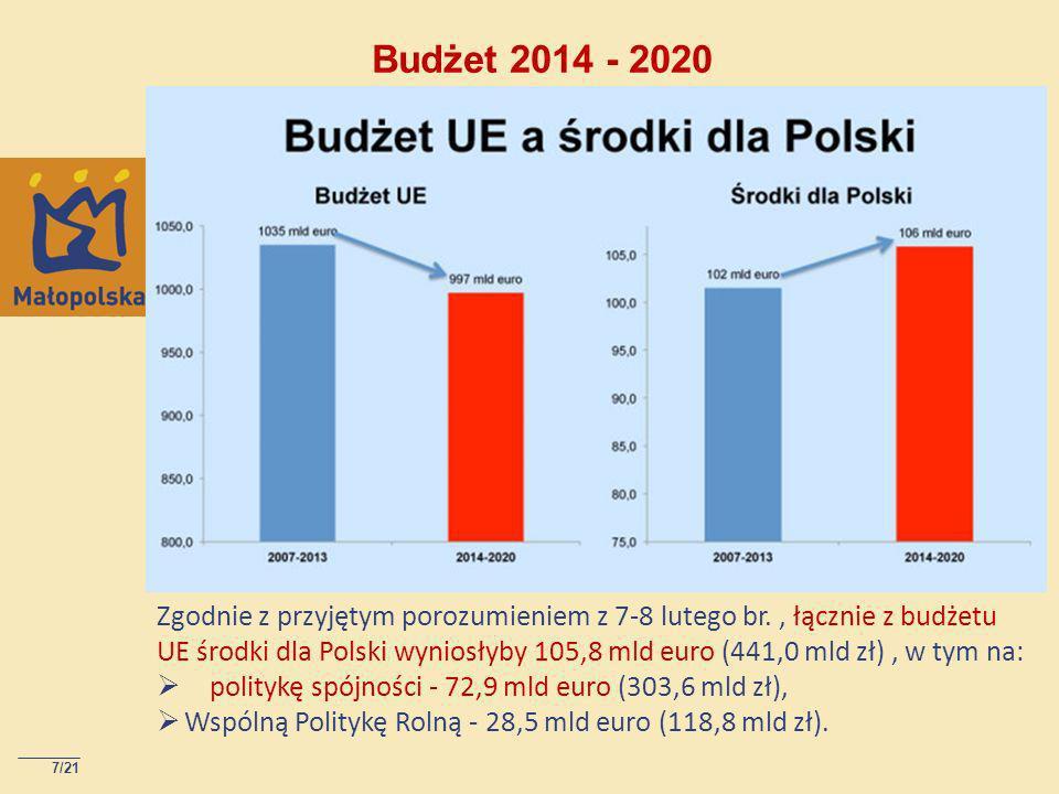 Budżet 2014 - 2020