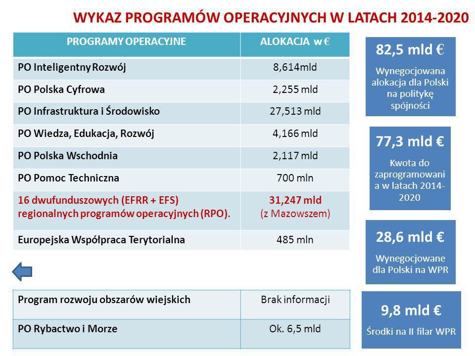 WYKAZ PROGRAMÓW OPERACYJNYCH W LATACH 2014-2020