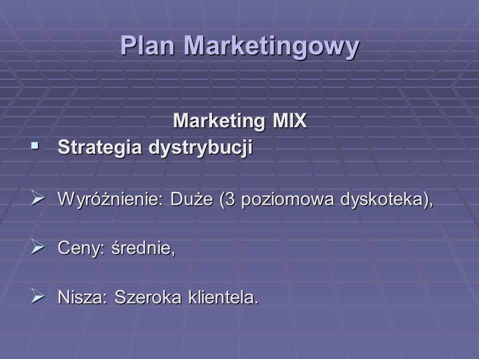 Plan Marketingowy Marketing MIX Strategia dystrybucji