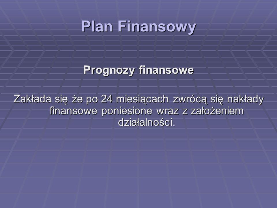 Plan Finansowy Prognozy finansowe