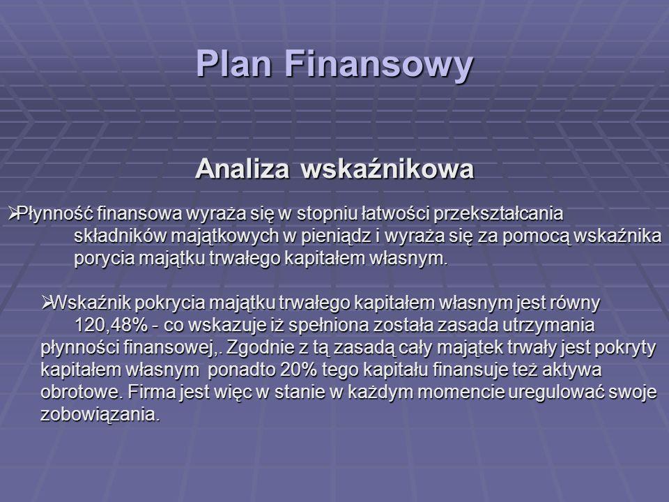 Plan Finansowy Analiza wskaźnikowa