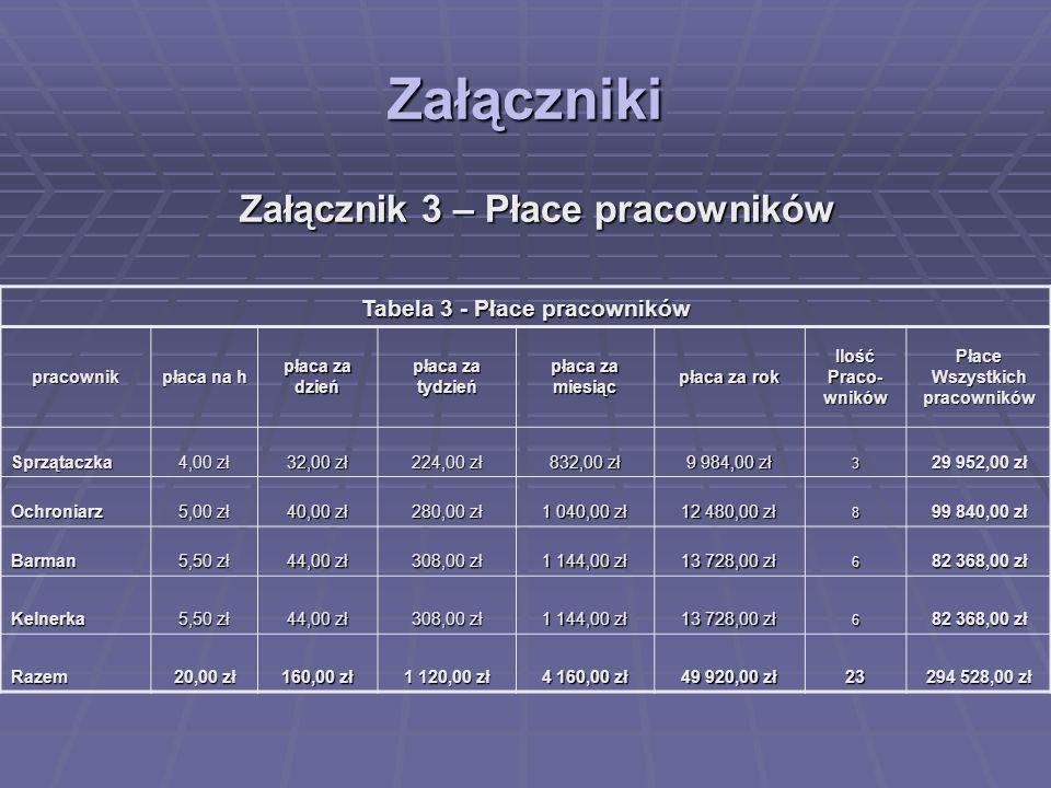 Załącznik 3 – Płace pracowników Tabela 3 - Płace pracowników