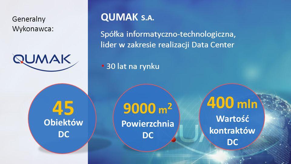 45 400 mln 9000 m2 Obiektów DC QUMAK S.A. Wartość kontraktów DC