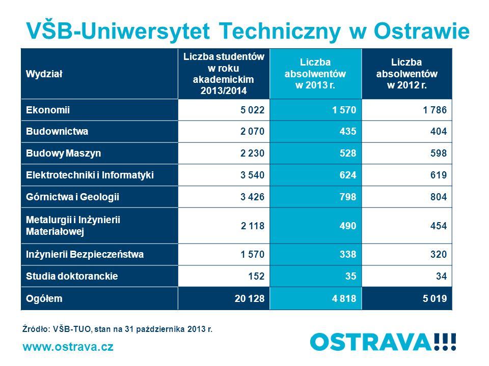 Liczba studentów w roku akademickim 2013/2014