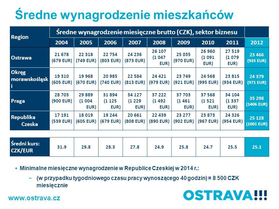 Średne wynagrodzenie miesięczne brutto (CZK), sektor biznesu