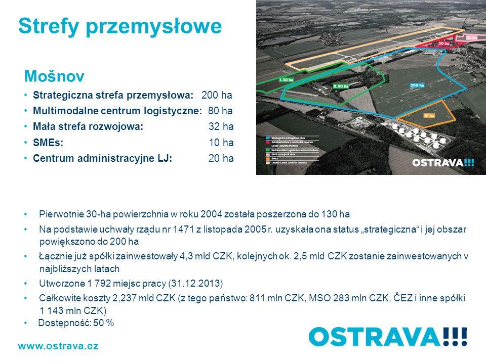 Strefy przemysłowe Mošnov www.ostrava.cz