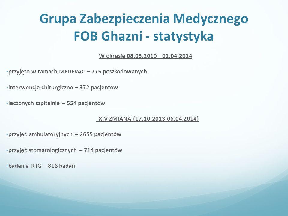 Grupa Zabezpieczenia Medycznego FOB Ghazni - statystyka