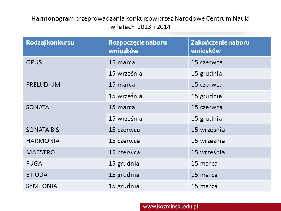 Harmonogram przeprowadzania konkursów przez Narodowe Centrum Nauki w latach 2013 i 2014