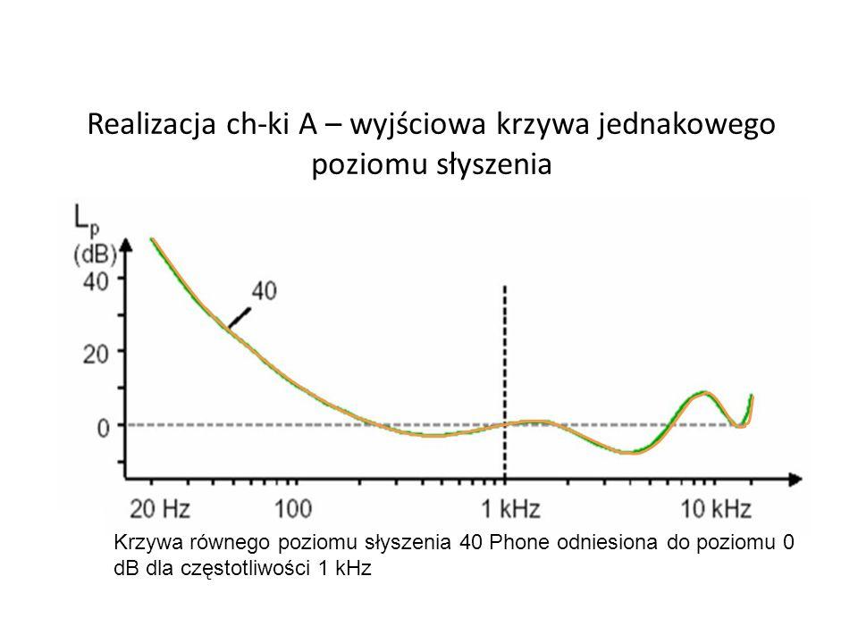 Realizacja ch-ki A – wyjściowa krzywa jednakowego poziomu słyszenia