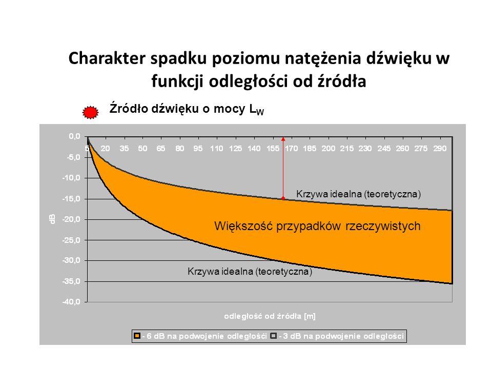 Charakter spadku poziomu natężenia dźwięku w funkcji odległości od źródła