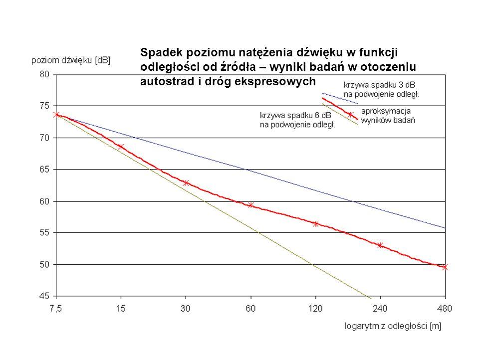 Spadek poziomu natężenia dźwięku w funkcji odległości od źródła – wyniki badań w otoczeniu autostrad i dróg ekspresowych