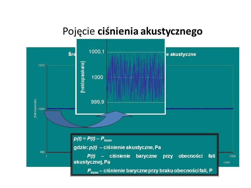 Pojęcie ciśnienia akustycznego