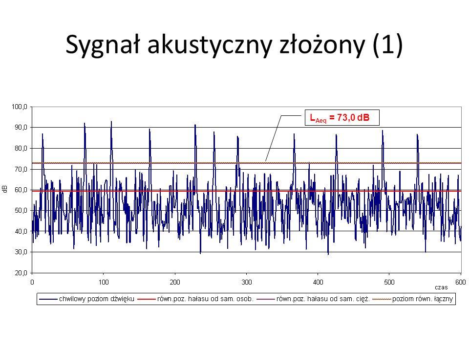 Sygnał akustyczny złożony (1)