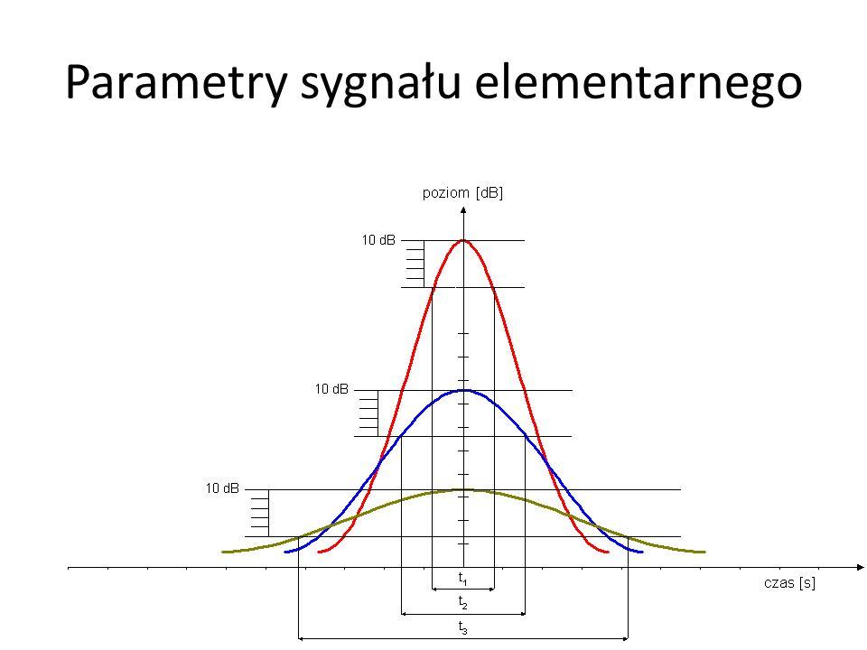 Parametry sygnału elementarnego