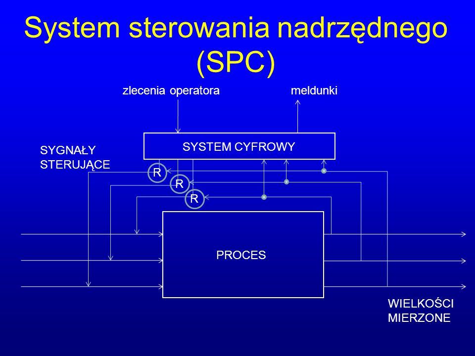 System sterowania nadrzędnego (SPC)