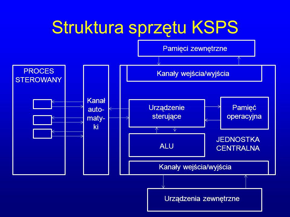 Struktura sprzętu KSPS
