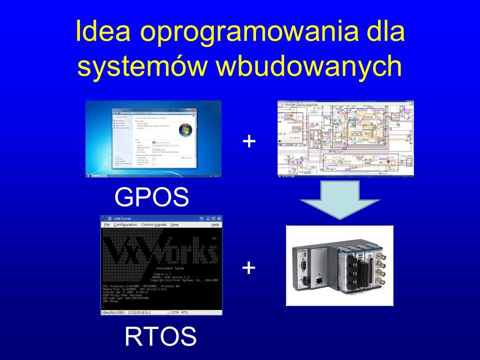 Idea oprogramowania dla systemów wbudowanych