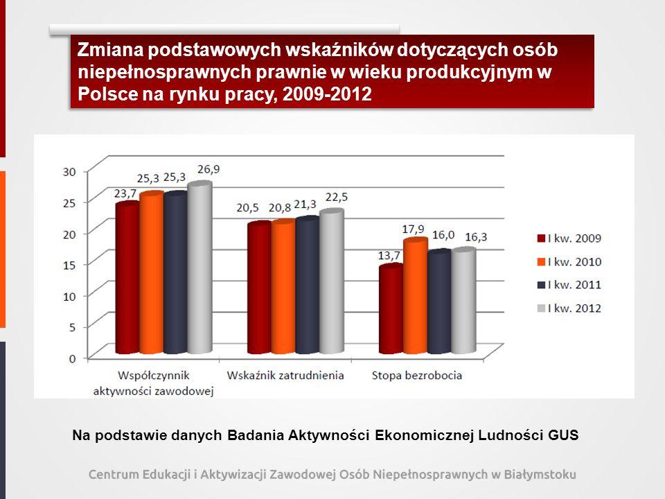 Zmiana podstawowych wskaźników dotyczących osób niepełnosprawnych prawnie w wieku produkcyjnym w Polsce na rynku pracy, 2009-2012