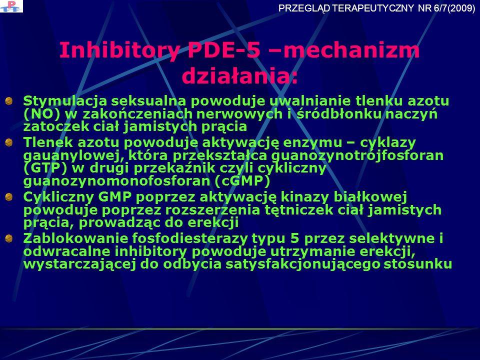 Inhibitory PDE-5 –mechanizm działania: