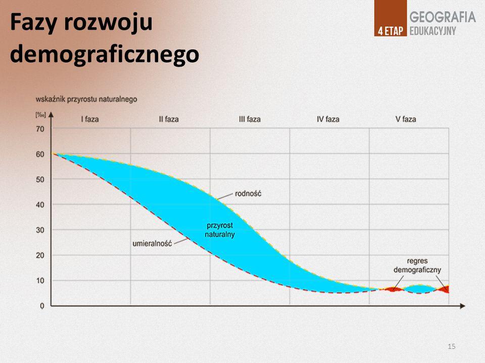 Fazy rozwoju demograficznego