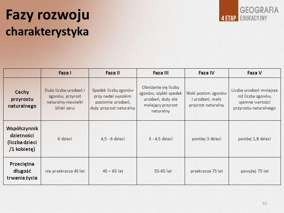 Fazy rozwoju charakterystyka