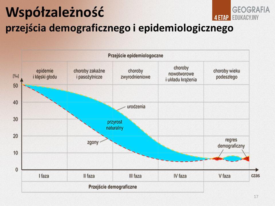 Współzależność przejścia demograficznego i epidemiologicznego