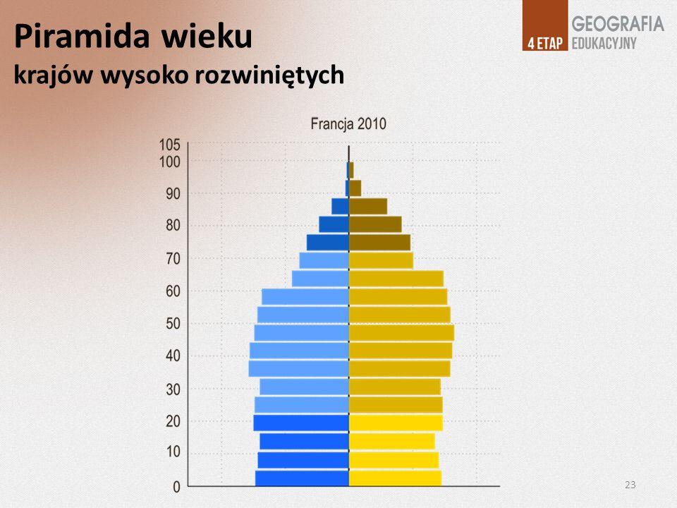 Piramida wieku krajów wysoko rozwiniętych