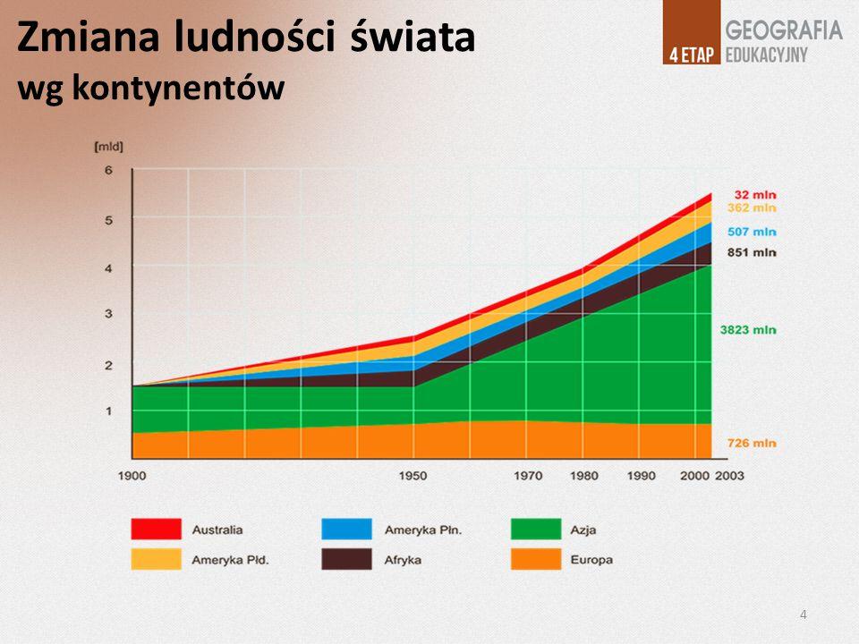Zmiana ludności świata wg kontynentów