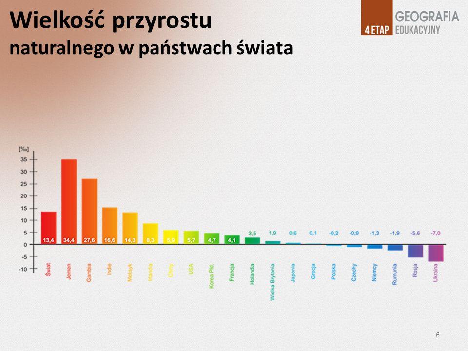 Wielkość przyrostu naturalnego w państwach świata