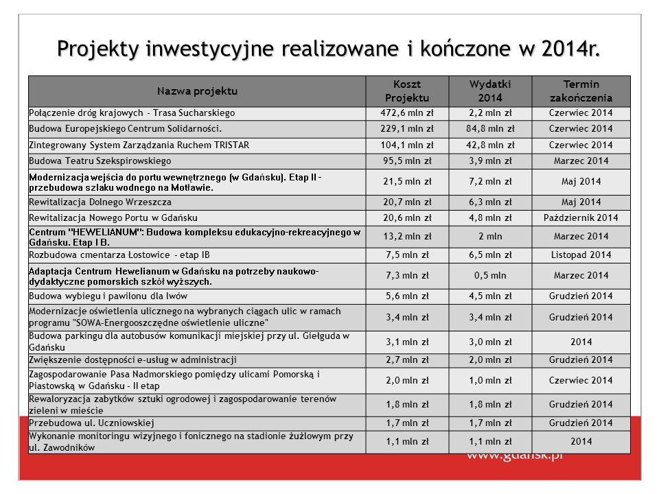 Projekty inwestycyjne realizowane i kończone w 2014r.