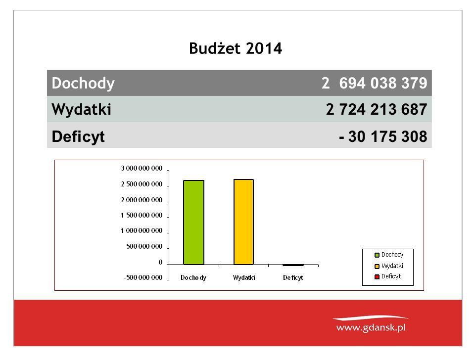 Budżet 2014 Dochody 2 694 038 379 Wydatki 2 724 213 687 Deficyt - 30 175 308