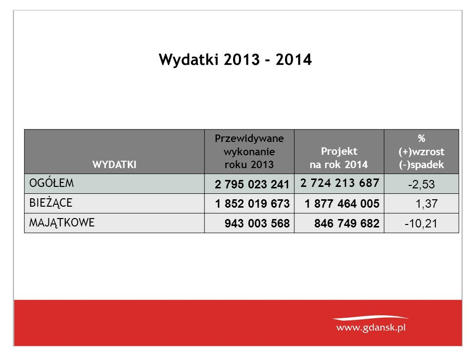 Wydatki 2013 - 2014 OGÓŁEM 2 795 023 241 2 724 213 687 -2,53 BIEŻĄCE