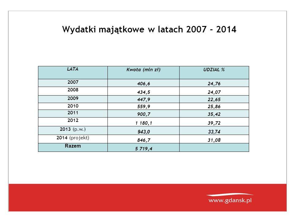 Wydatki majątkowe w latach 2007 - 2014