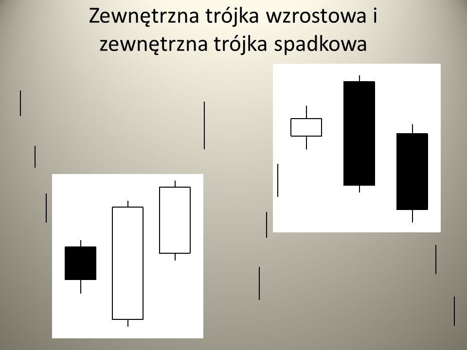 Zewnętrzna trójka wzrostowa i zewnętrzna trójka spadkowa
