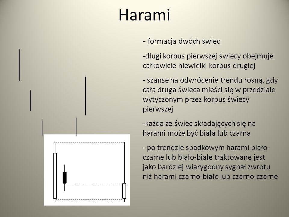 Harami - formacja dwóch świec