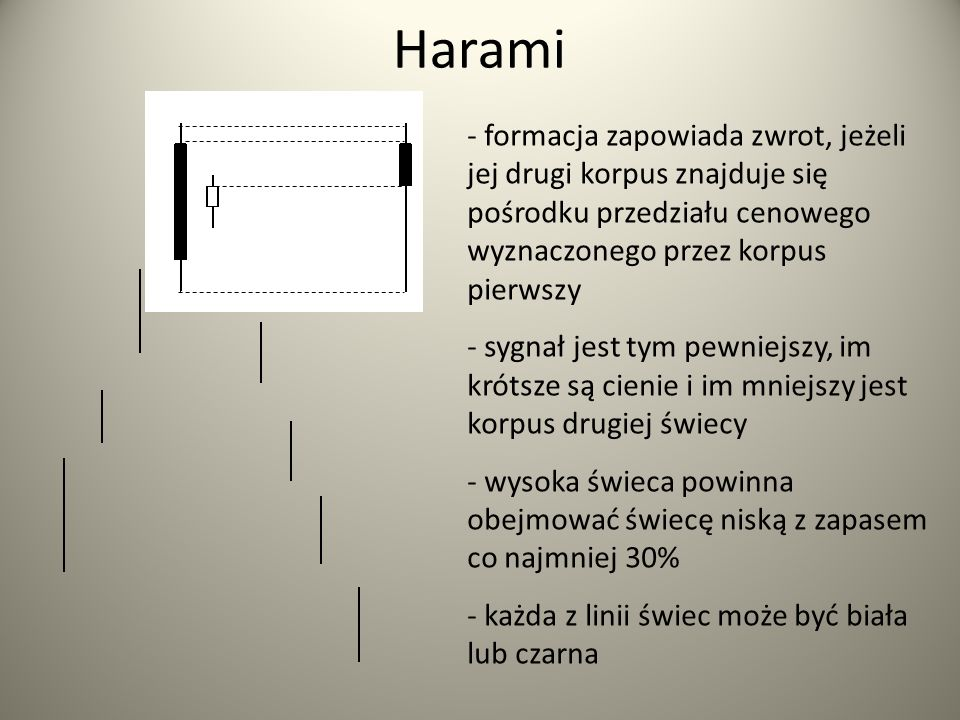 Harami - formacja zapowiada zwrot, jeżeli jej drugi korpus znajduje się pośrodku przedziału cenowego wyznaczonego przez korpus pierwszy.