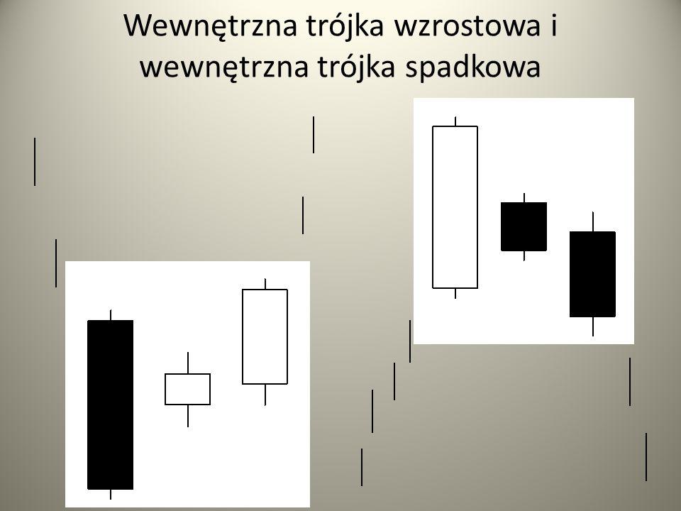 Wewnętrzna trójka wzrostowa i wewnętrzna trójka spadkowa