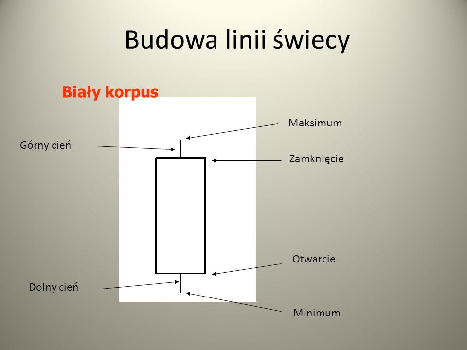 Budowa linii świecy Biały korpus Maksimum Górny cień Zamknięcie