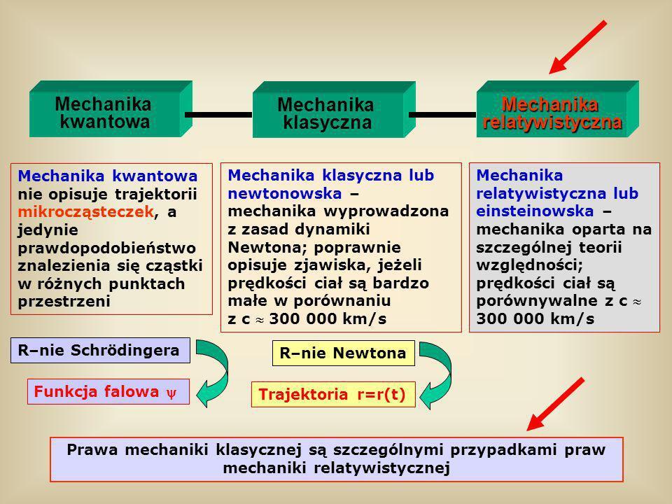 Mechanika kwantowa Mechanika klasyczna Mechanika relatywistyczna