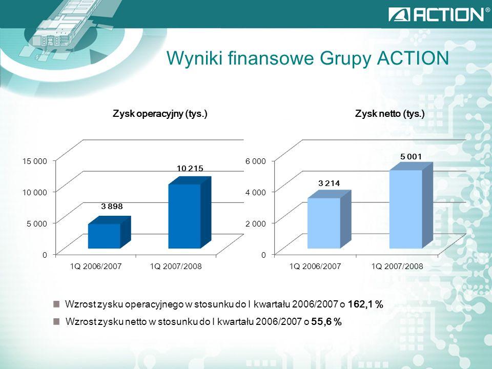 Wyniki finansowe Grupy ACTION