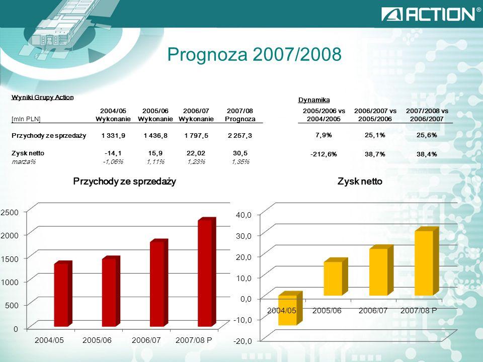 Prognoza 2007/2008 Przychody ze sprzedaży Zysk netto Dynamika