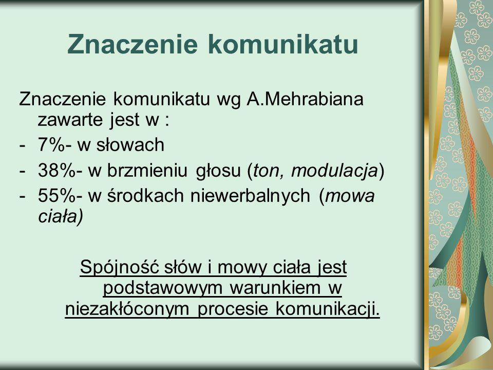 Znaczenie komunikatu Znaczenie komunikatu wg A.Mehrabiana zawarte jest w : 7%- w słowach. 38%- w brzmieniu głosu (ton, modulacja)