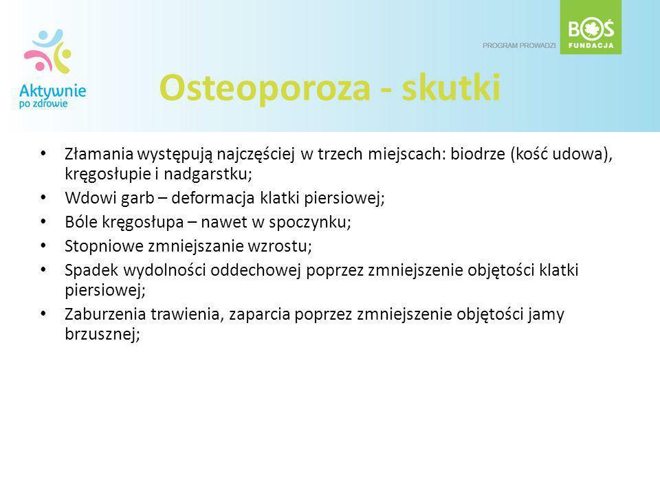 Osteoporoza - skutki Złamania występują najczęściej w trzech miejscach: biodrze (kość udowa), kręgosłupie i nadgarstku;