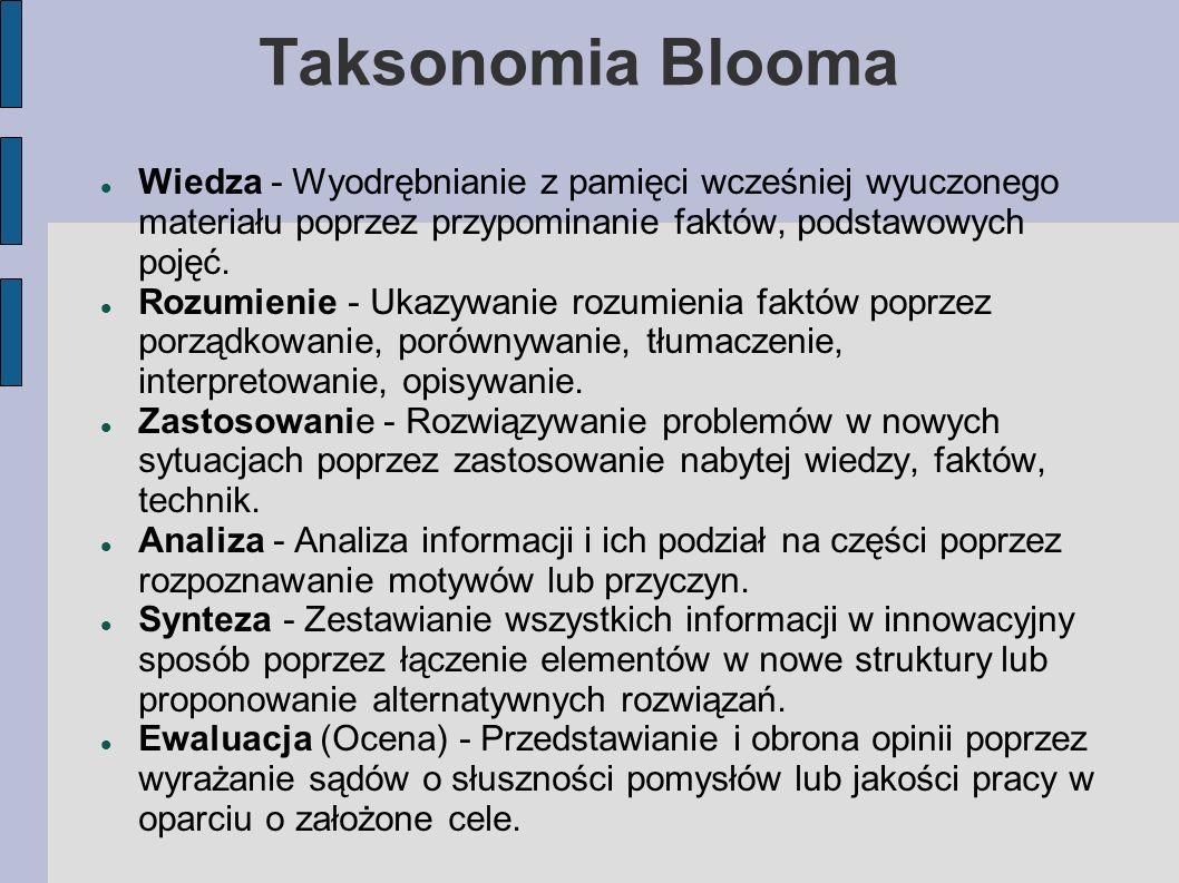 Taksonomia Blooma Wiedza - Wyodrębnianie z pamięci wcześniej wyuczonego materiału poprzez przypominanie faktów, podstawowych pojęć.