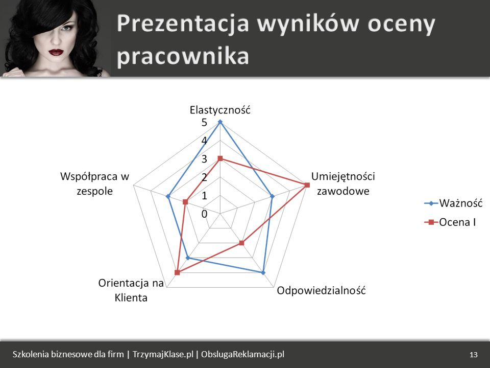 Prezentacja wyników oceny pracownika